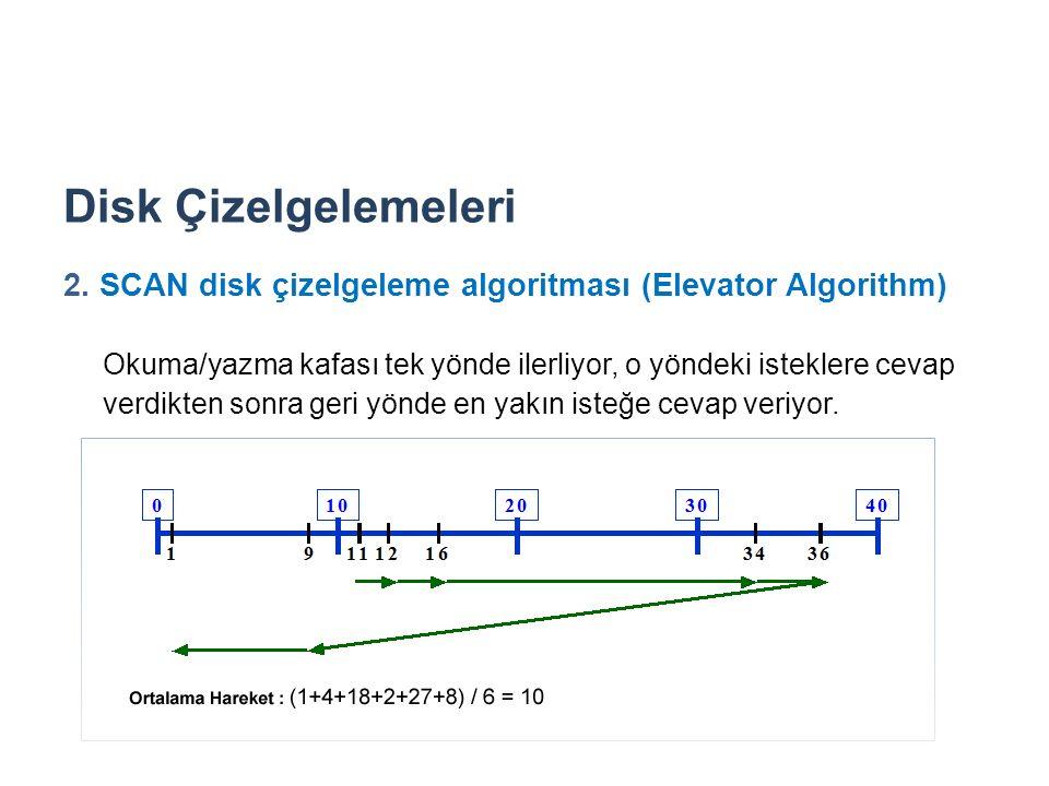 Disk Çizelgelemeleri 2. SCAN disk çizelgeleme algoritması (Elevator Algorithm)