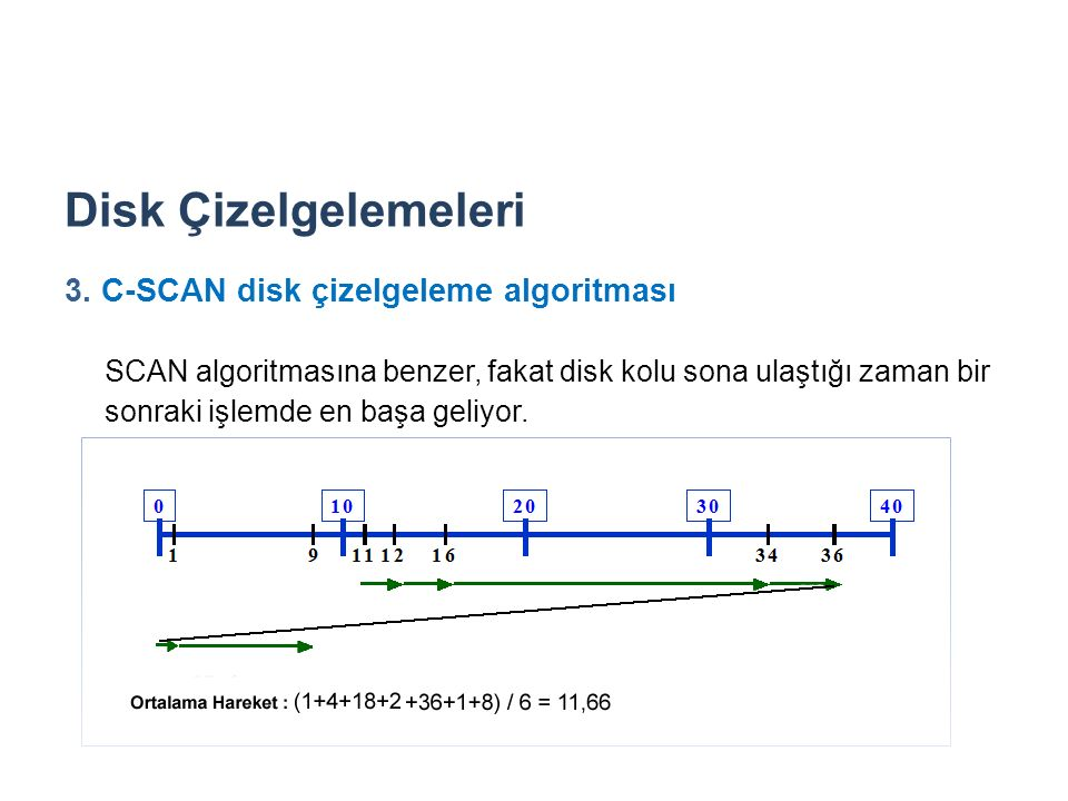 Disk Çizelgelemeleri 3. C-SCAN disk çizelgeleme algoritması.