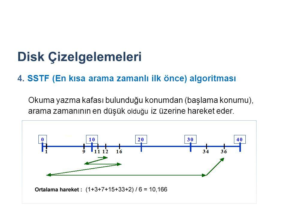 Disk Çizelgelemeleri 4. SSTF (En kısa arama zamanlı ilk önce) algoritması.