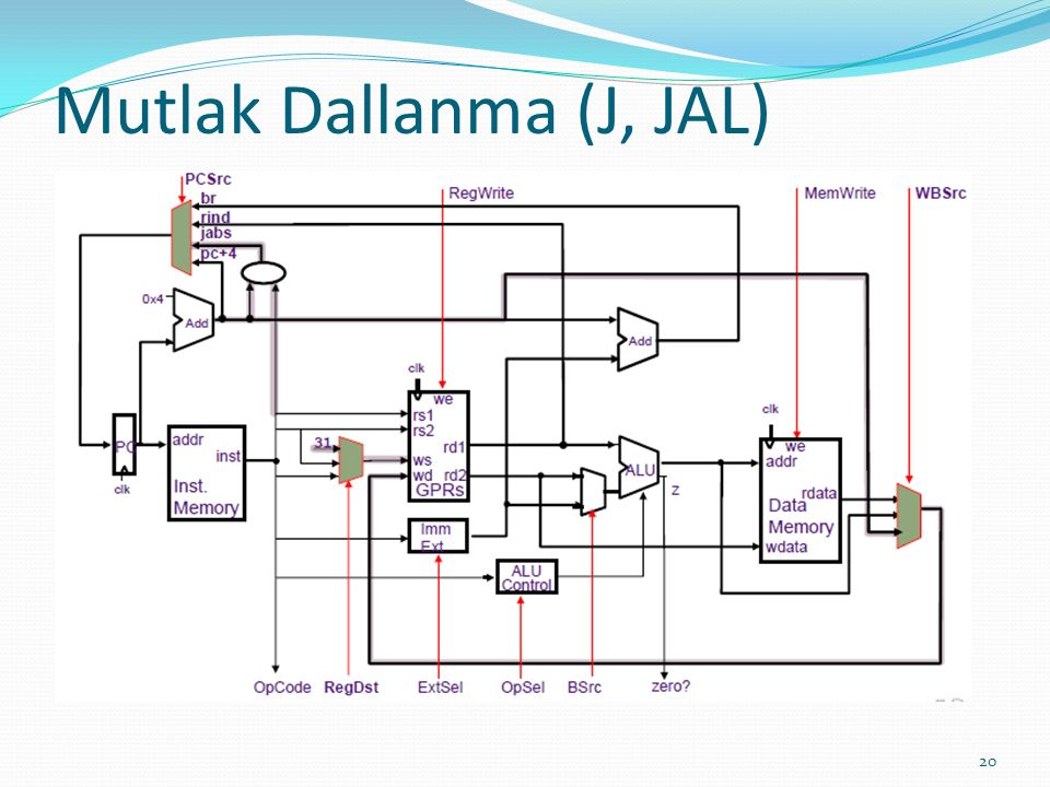 Mutlak Dallanma (J, JAL)