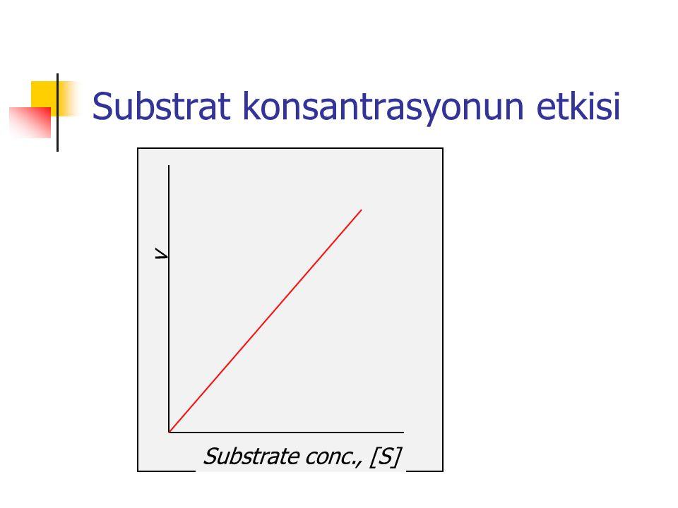 Substrat konsantrasyonun etkisi