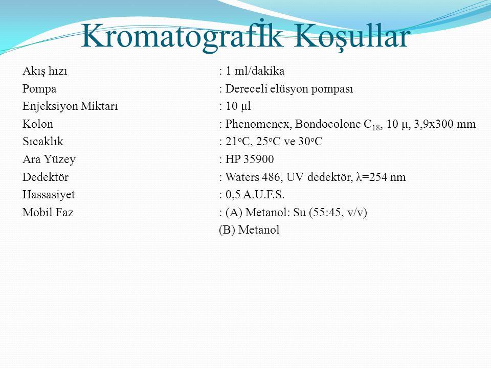 Kromatografİk Koşullar