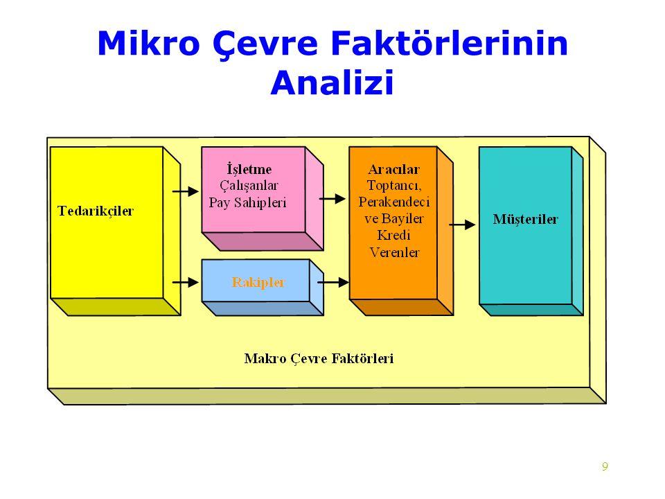 Mikro Çevre Faktörlerinin Analizi