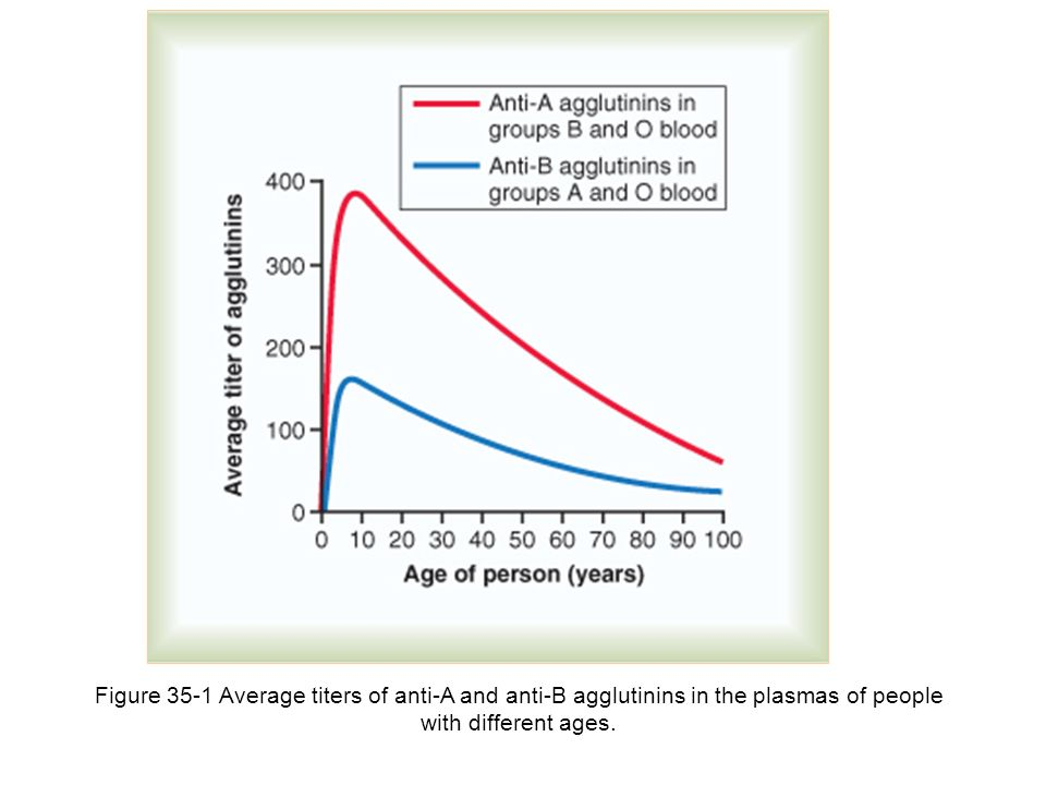 Figure 35-1 Average titers of anti-A and anti-B agglutinins in the plasmas of people with different ages.