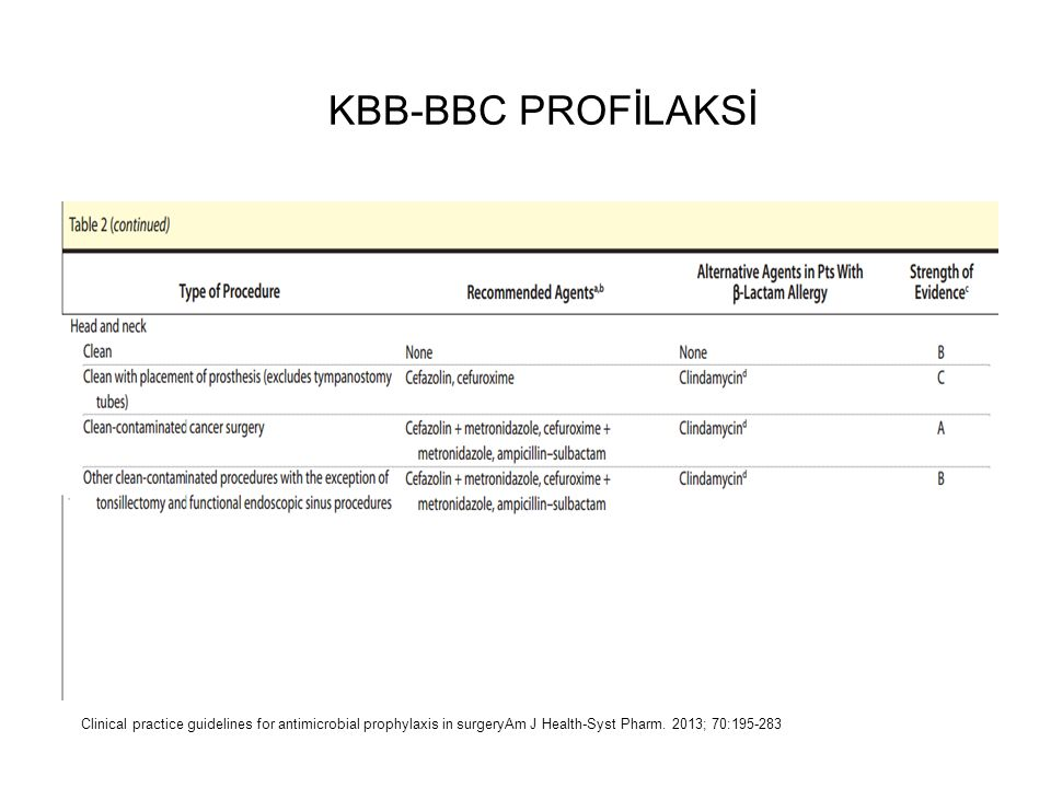 KBB-BBC PROFİLAKSİ Clinical practice guidelines for antimicrobial prophylaxis in surgeryAm J Health-Syst Pharm.