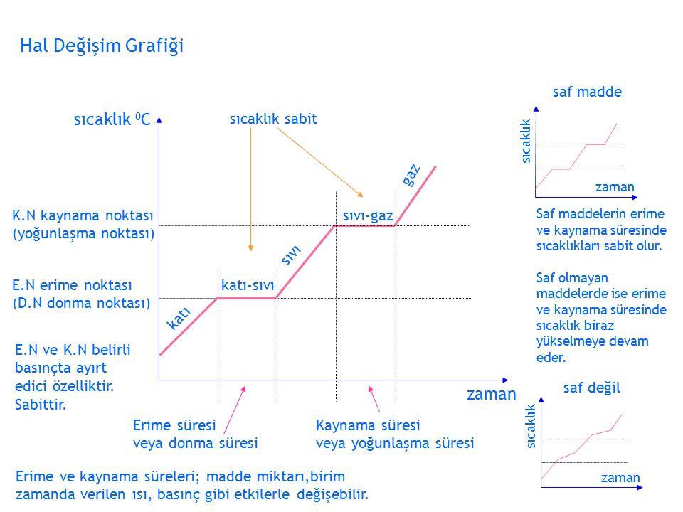 Hal Değişim Grafiği sıcaklık 0C zaman saf madde sıcaklık sabit gaz