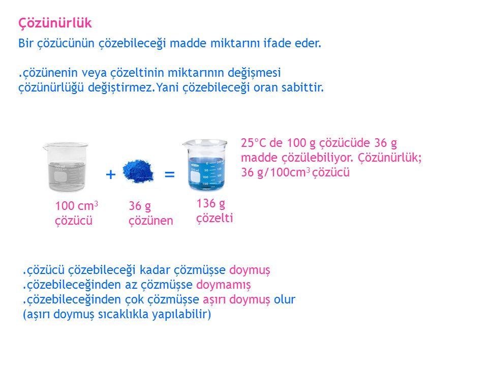 + = Çözünürlük Bir çözücünün çözebileceği madde miktarını ifade eder.