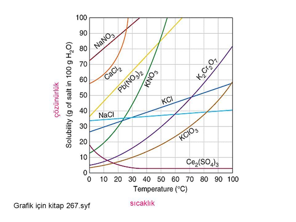 çözünürlük sıcaklık Grafik için kitap 267.syf