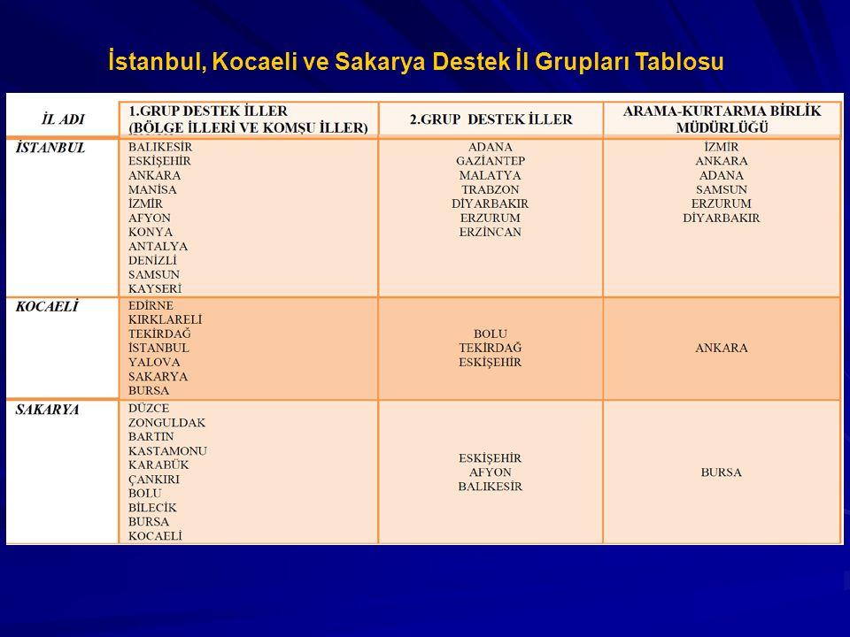 İstanbul, Kocaeli ve Sakarya Destek İl Grupları Tablosu