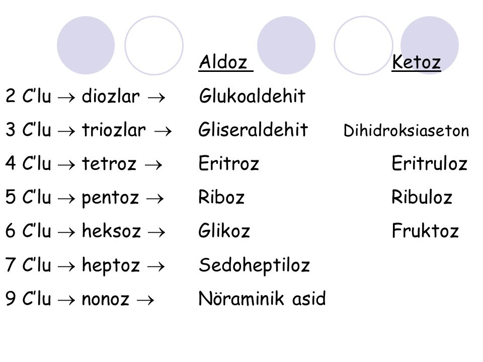 Aldoz Ketoz 2 C'lu  diozlar  Glukoaldehit 3 C'lu  triozlar  Gliseraldehit Dihidroksiaseton 4 C'lu  tetroz  Eritroz Eritruloz 5 C'lu  pentoz  Riboz Ribuloz 6 C'lu  heksoz  Glikoz Fruktoz 7 C'lu  heptoz  Sedoheptiloz 9 C'lu  nonoz  Nöraminik asid