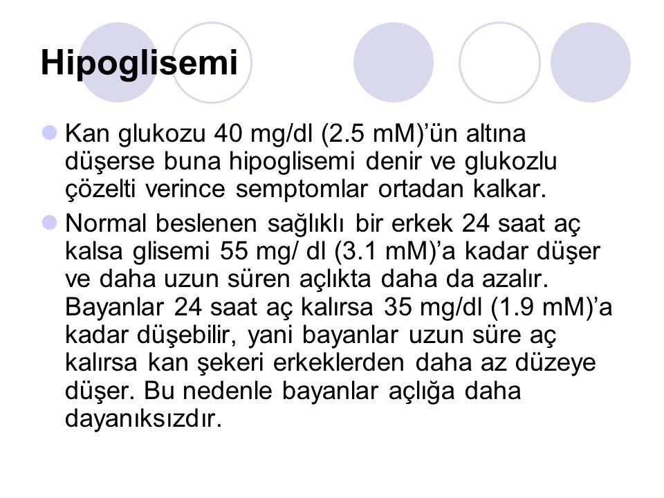 Hipoglisemi Kan glukozu 40 mg/dl (2.5 mM)'ün altına düşerse buna hipoglisemi denir ve glukozlu çözelti verince semptomlar ortadan kalkar.