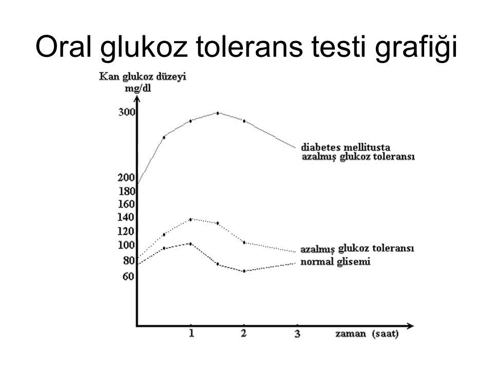 Oral glukoz tolerans testi grafiği