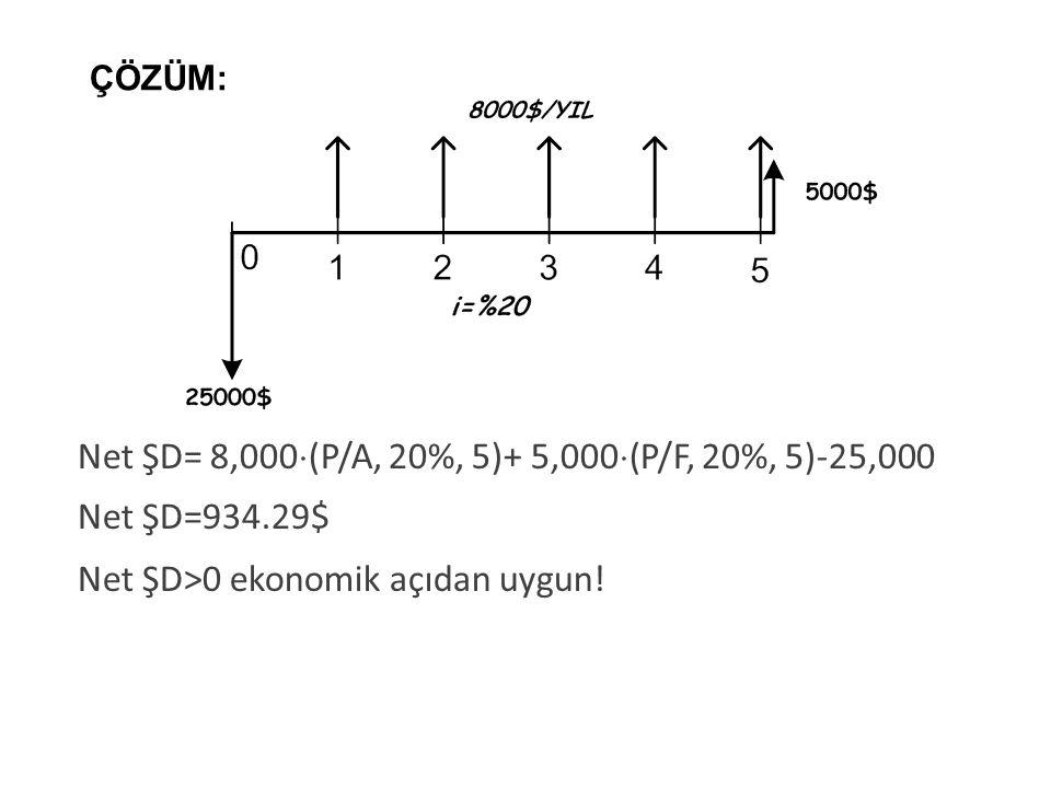 Net ŞD= 8,000(P/A, 20%, 5)+ 5,000(P/F, 20%, 5)-25,000 Net ŞD=934.29$