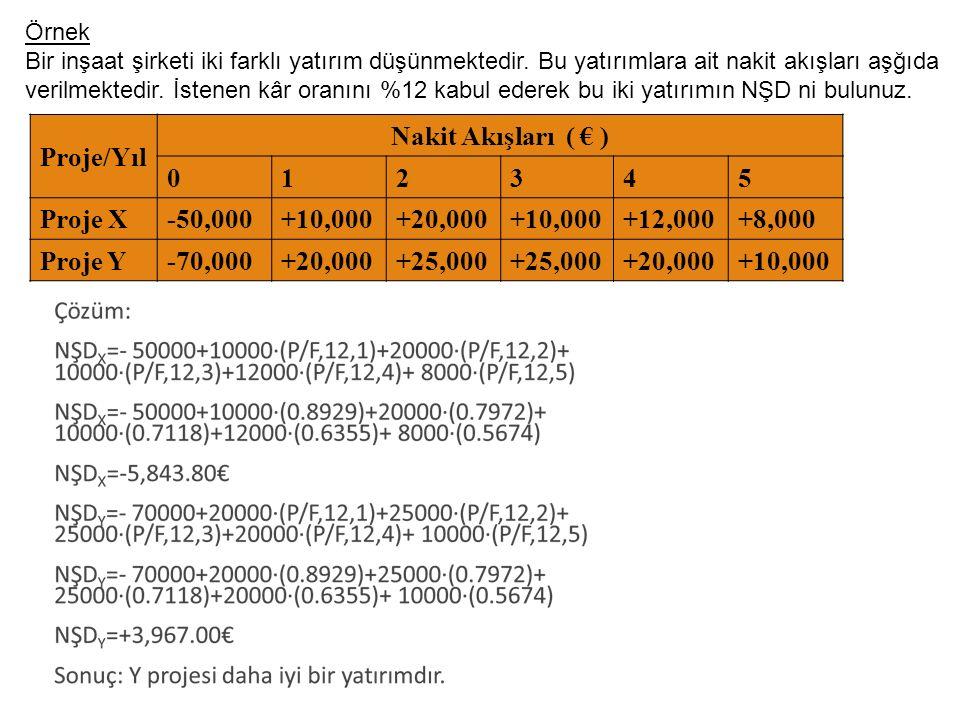 Proje/Yıl Nakit Akışları ( € ) 1 2 3 4 5 Proje X -50,000 +10,000