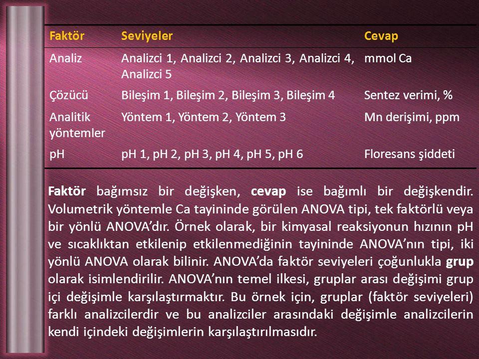 Faktör Seviyeler. Cevap. Analiz. Analizci 1, Analizci 2, Analizci 3, Analizci 4, Analizci 5. mmol Ca.