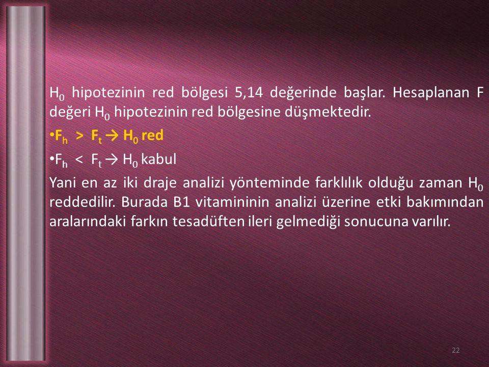 H0 hipotezinin red bölgesi 5,14 değerinde başlar