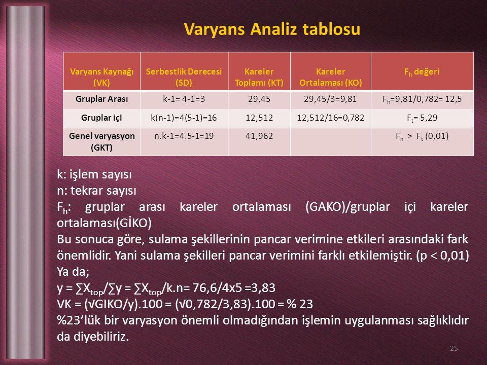 Varyans Analiz tablosu