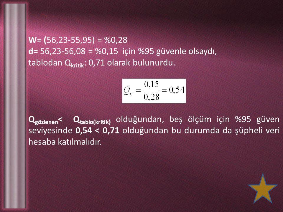 W= (56,23-55,95) = %0,28 d= 56,23-56,08 = %0,15 için %95 güvenle olsaydı, tablodan Qkritik: 0,71 olarak bulunurdu.