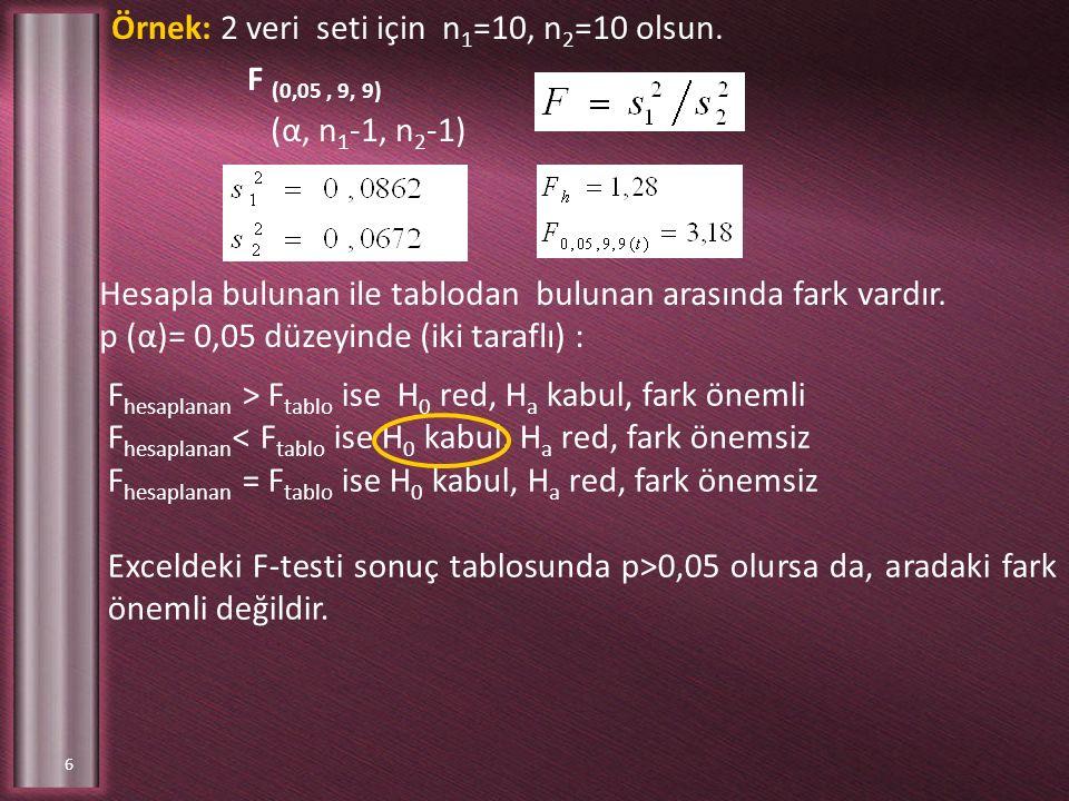 Örnek: 2 veri seti için n1=10, n2=10 olsun. F (0,05 , 9, 9)