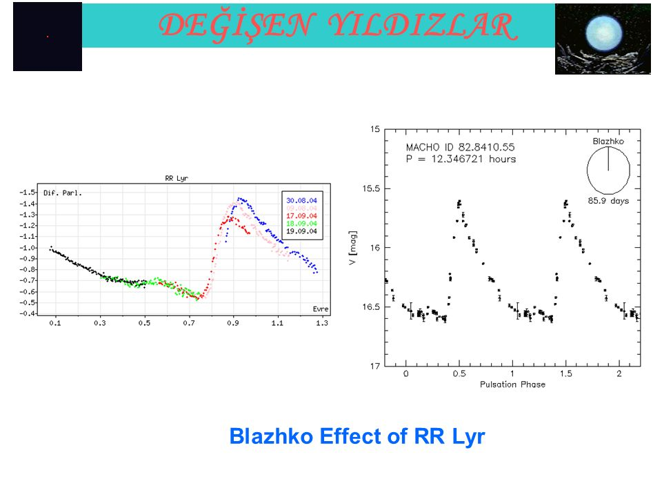 Blazhko Effect of RR Lyr