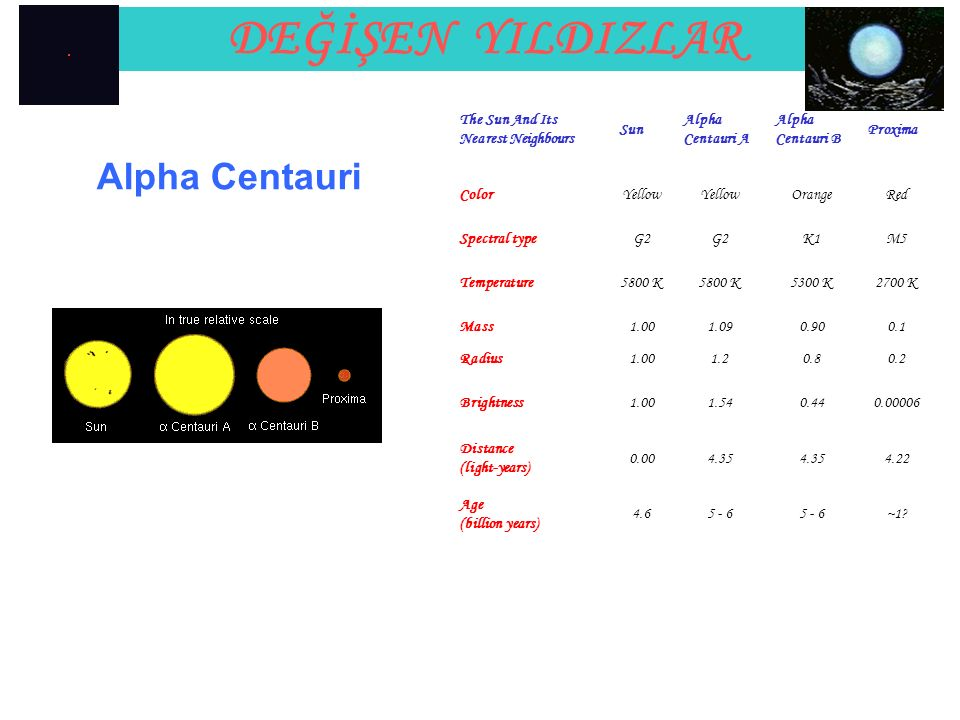 DEĞİŞEN YILDIZLAR Alpha Centauri The Sun And Its Nearest Neighbours