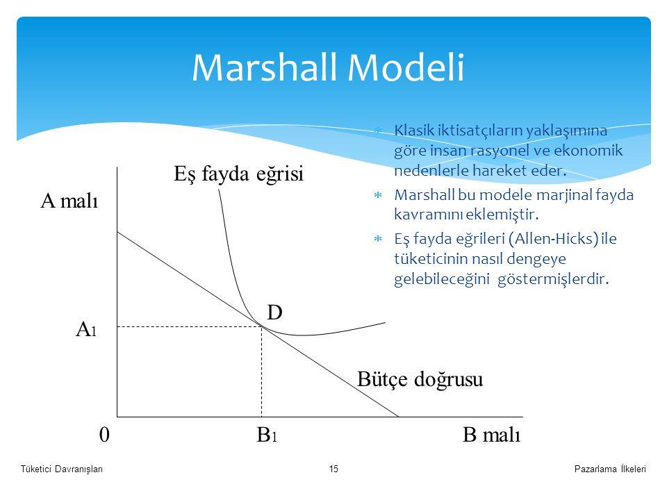 Marshall Modeli B malı B1 A malı A1 Eş fayda eğrisi Bütçe doğrusu D