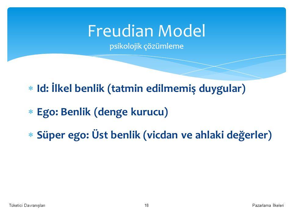 Freudian Model psikolojik çözümleme