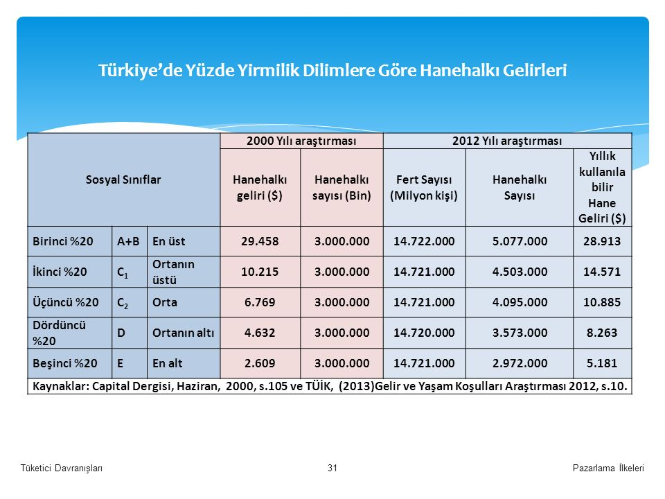 Türkiye'de Yüzde Yirmilik Dilimlere Göre Hanehalkı Gelirleri