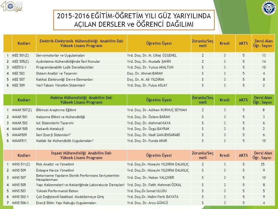 2015-2016 EĞİTİM-ÖĞRETİM YILI GÜZ YARIYILINDA