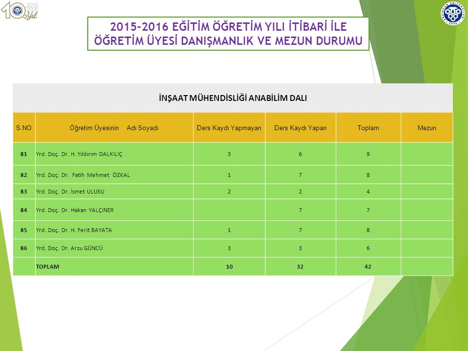2015-2016 EĞİTİM ÖĞRETİM YILI İTİBARİ İLE