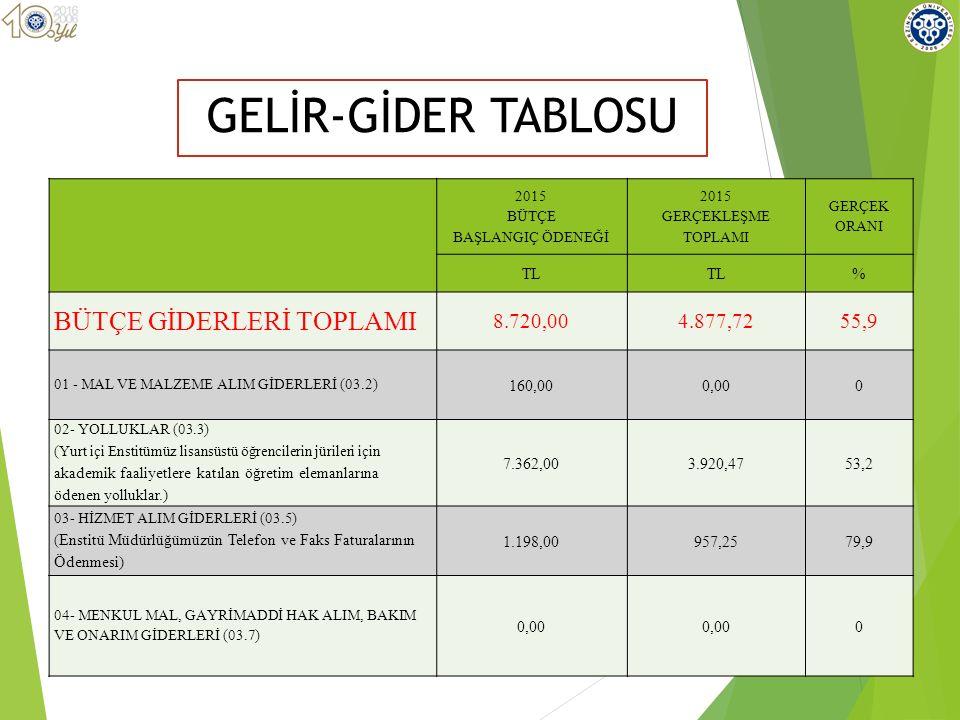 GELİR-GİDER TABLOSU BÜTÇE GİDERLERİ TOPLAMI 8.720,00 4.877,72 55,9 TL