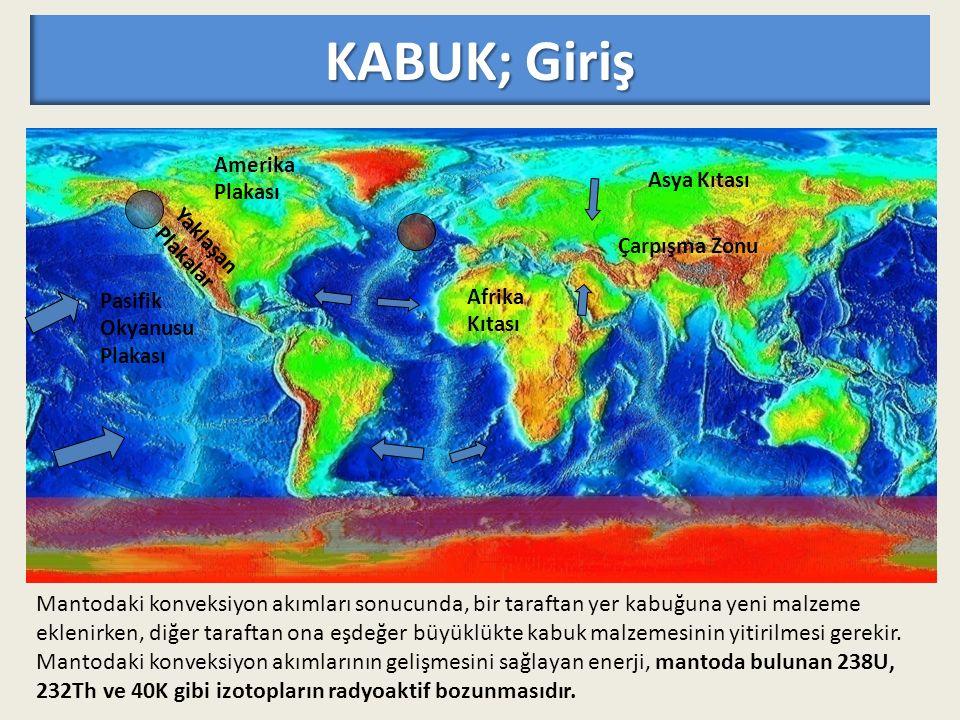 KABUK; Giriş Amerika. Plakası. Pasifik. Okyanusu. Afrika. Kıtası. Asya Kıtası. Yaklaşan. Plakalar.