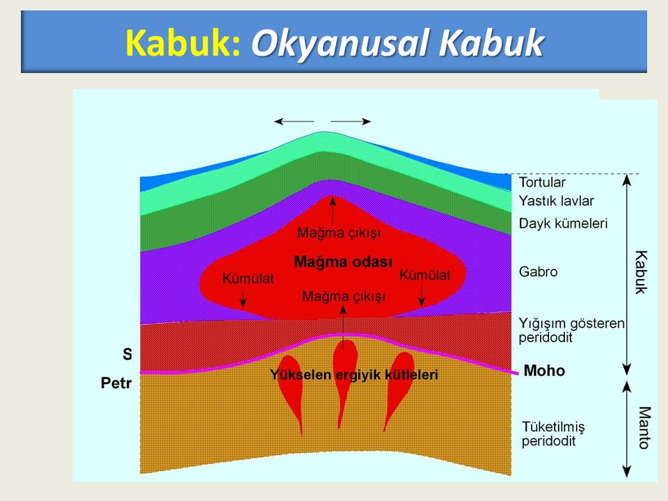 Kabuk: Okyanusal Kabuk