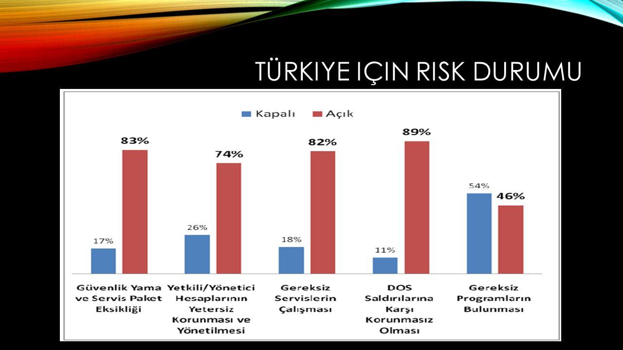 Türkiye için risk durumu