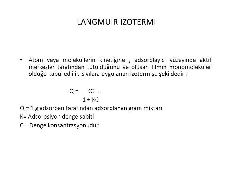 LANGMUIR IZOTERMİ