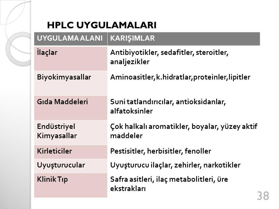 HPLC UYGULAMALARI UYGULAMA ALANI KARIŞIMLAR İlaçlar