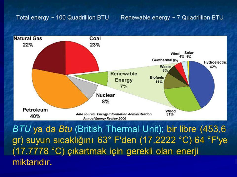 BTU ya da Btu (British Thermal Unit); bir libre (453,6 gr) suyun sıcaklığını 63° F den (17.2222 °C) 64 °F ye (17.7778 °C) çıkartmak için gerekli olan enerji miktarıdır.