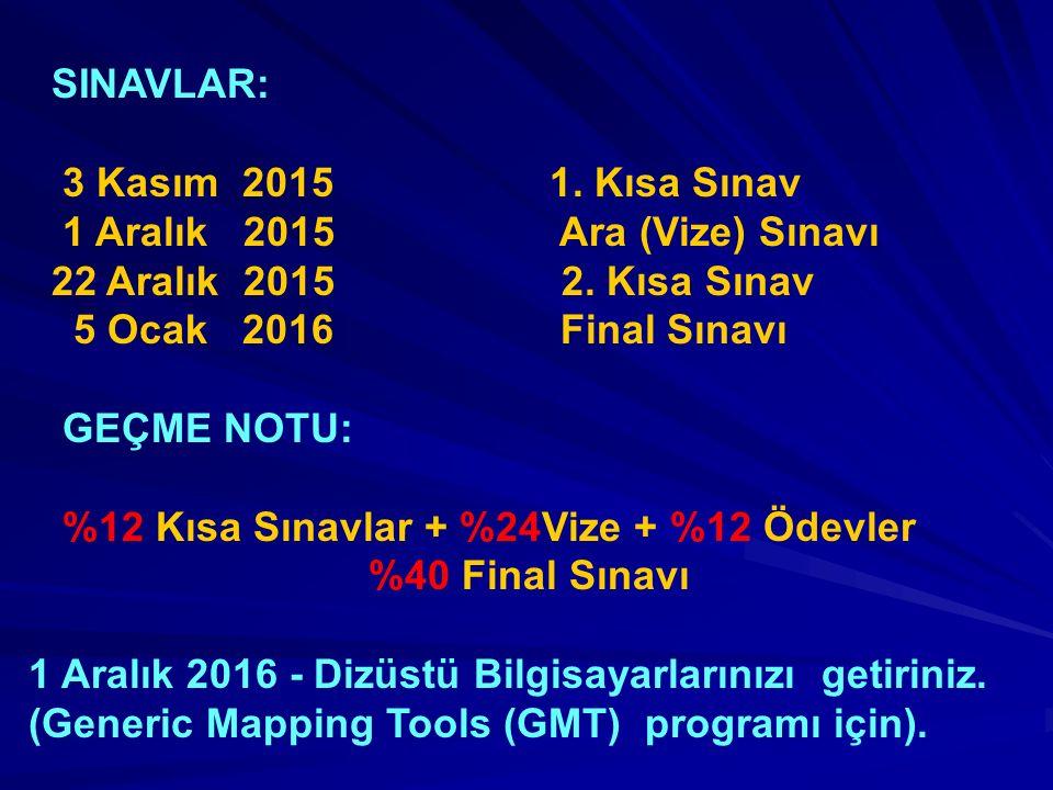 SINAVLAR: 3 Kasım 2015 1. Kısa Sınav. 1 Aralık 2015 Ara (Vize) Sınavı.