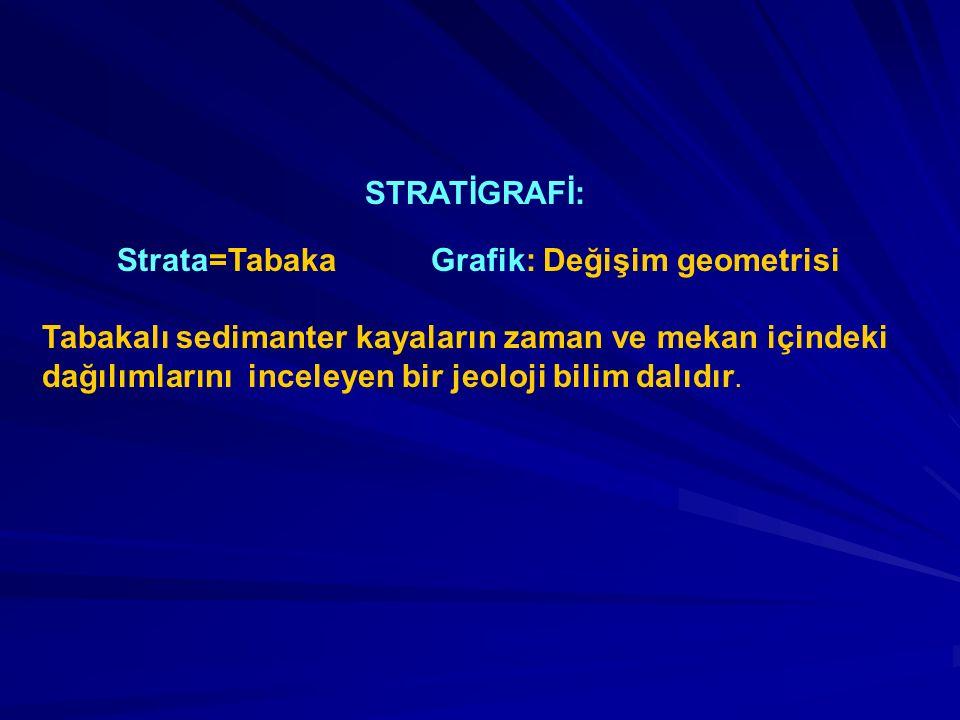 Strata=Tabaka Grafik: Değişim geometrisi