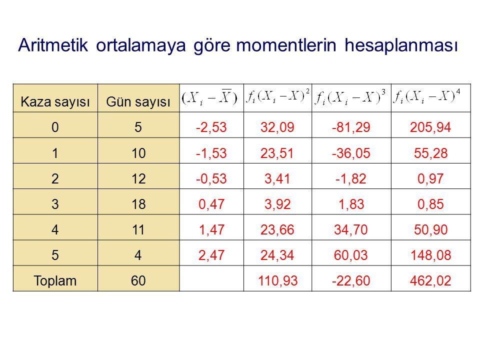 Aritmetik ortalamaya göre momentlerin hesaplanması