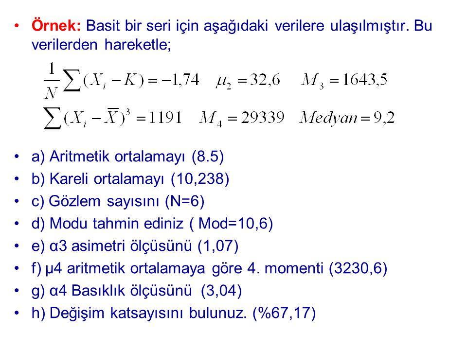 Örnek: Basit bir seri için aşağıdaki verilere ulaşılmıştır