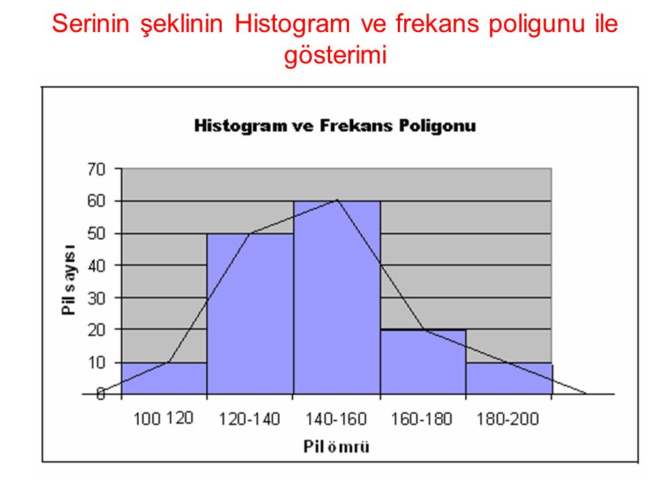 Serinin şeklinin Histogram ve frekans poligunu ile gösterimi