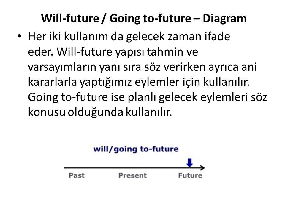 Will-future / Going to-future – Diagram