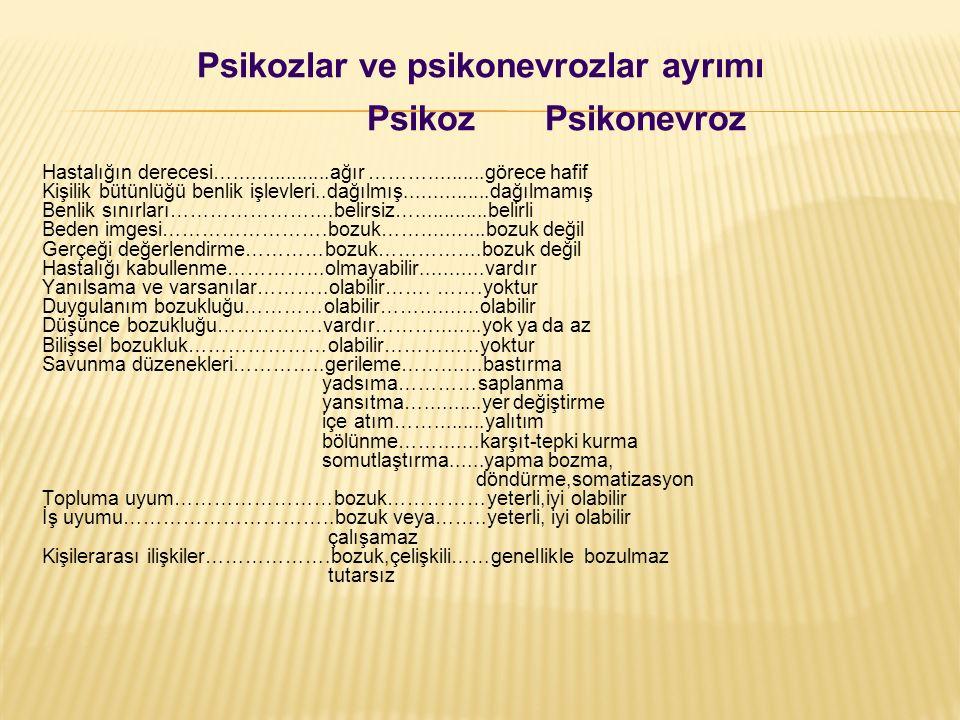 Psikozlar ve psikonevrozlar ayrımı Psikoz Psikonevroz