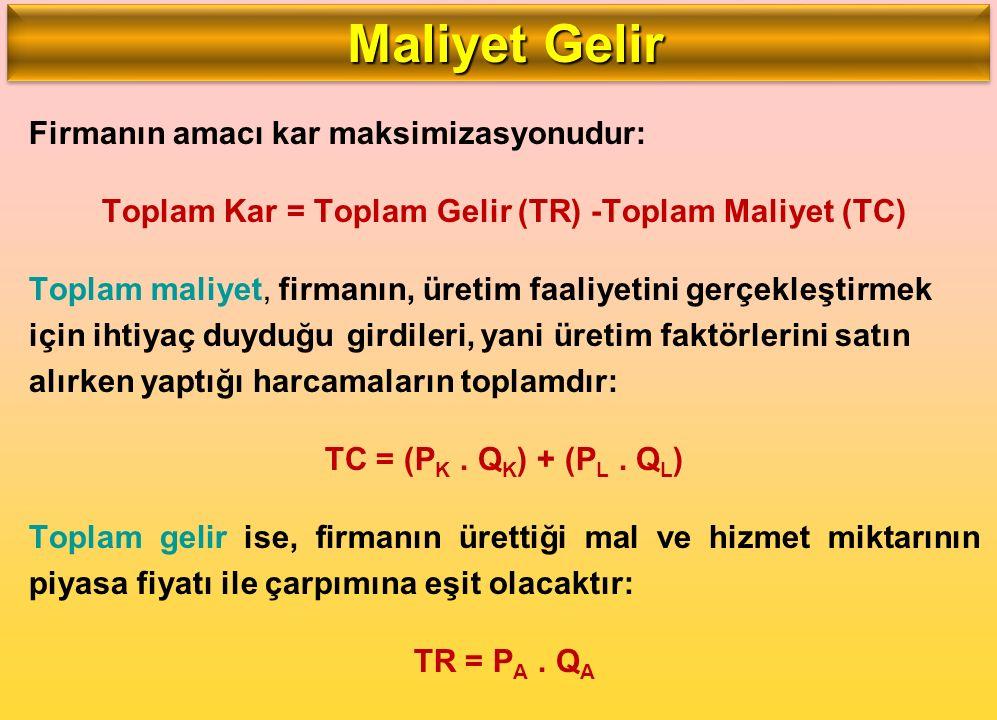 Toplam Kar = Toplam Gelir (TR) -Toplam Maliyet (TC)