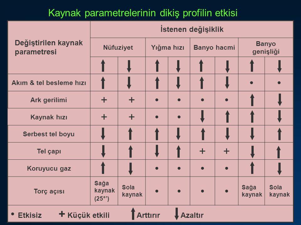 Kaynak parametrelerinin dikiş profilin etkisi