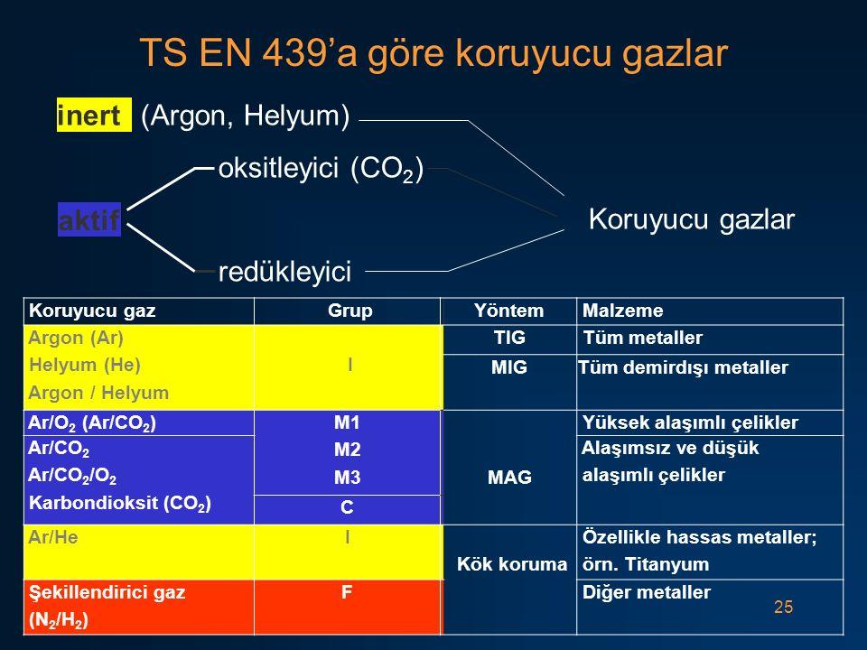 TS EN 439'a göre koruyucu gazlar