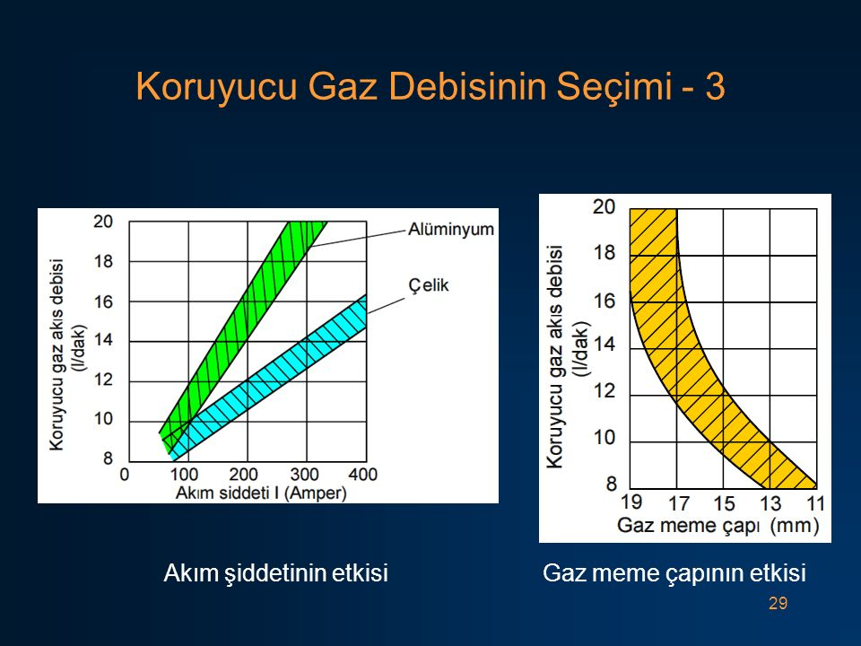 Koruyucu Gaz Debisinin Seçimi - 3
