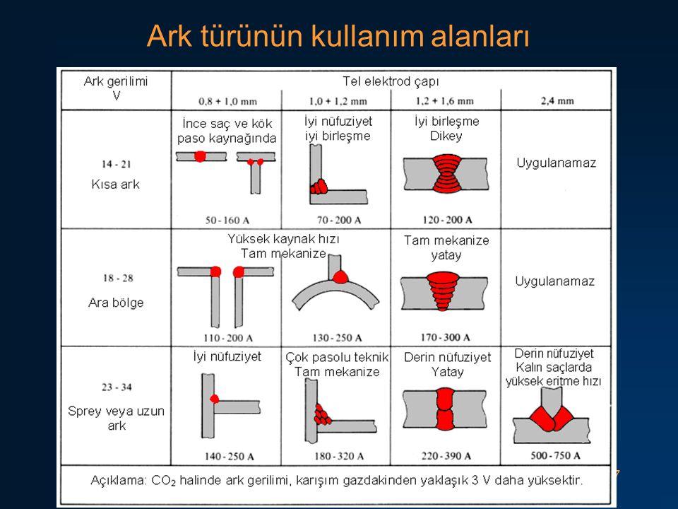 Ark türünün kullanım alanları