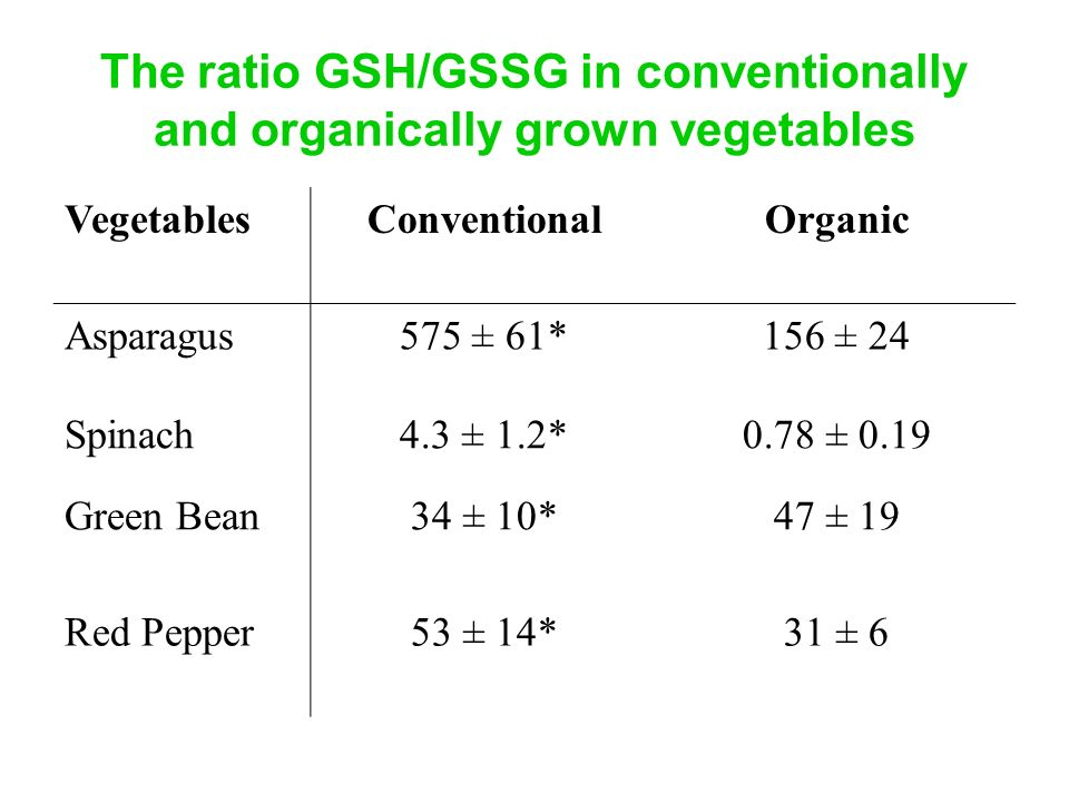 The ratio GSH/GSSG in conventionally and organically grown vegetables